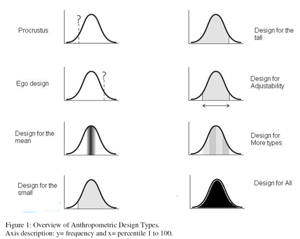 Designing For Humans Anthropometric Data Ergonomics