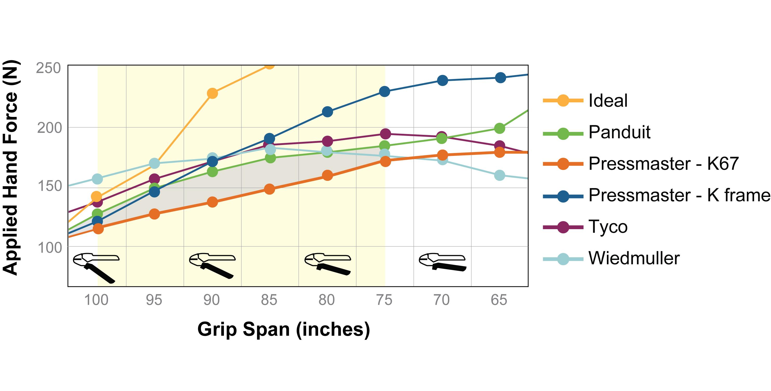 Designing For Humans Anthropometric Data Ergonomics Kite Diagrams Youtube Handle Force Chart4 16 09